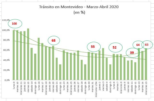 Tránsito en Montevideo periodo Marzo - Abril 2020