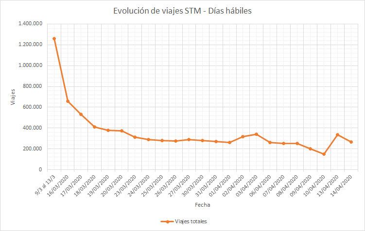 Evolución de viajes STM en días hábiles