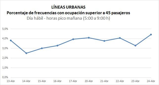 Porcentaje de frecuencias con ocupación superior a 45 pasajeras/os