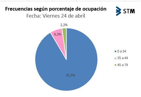 Frecuencias según porcentaje de ocupación