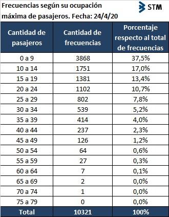 Frecuencias máximas según ocupación de pasajeras/os
