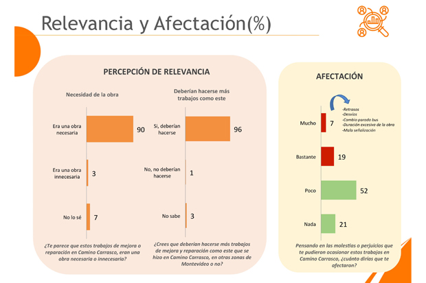 Evaluación obras Camino Carrasco