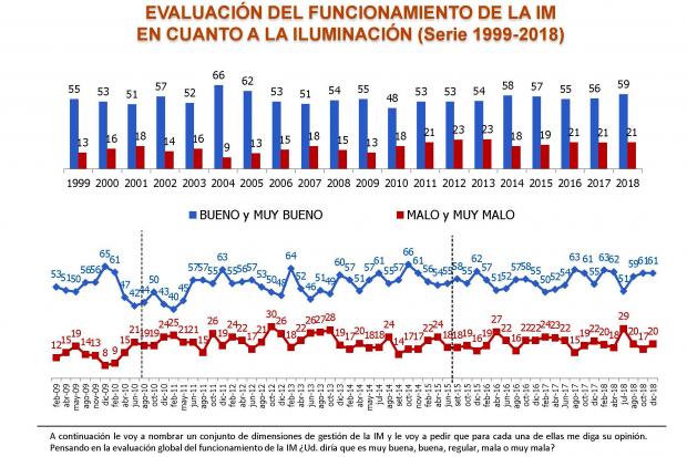 Placa monitor evaluación diciembre 2019