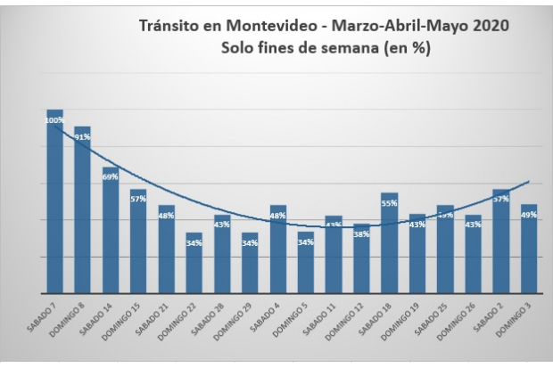 Tránsito en Montevideo durante marzo, abril y mayo de 2020 en porcentaje (fines de semana)