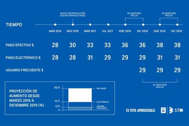 Grafica precios boleto