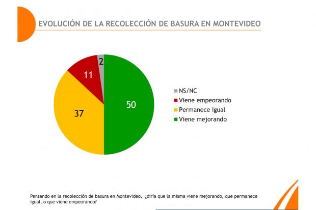 Evaluación de la recolección de basura en Montevideo